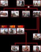 心灵终结MO3.3 苏联科技树官方单位图